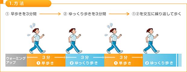 速歩(前後への重心運動)